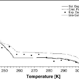 (PDF) Prediction of characteristics of wax precipitation
