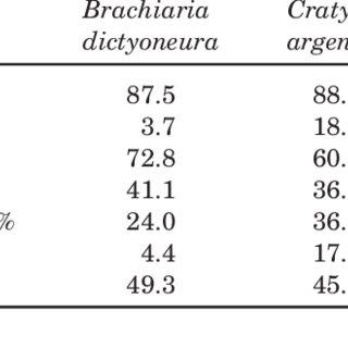 (PDF) Intake, digestion and duodenal nitrogen Intake