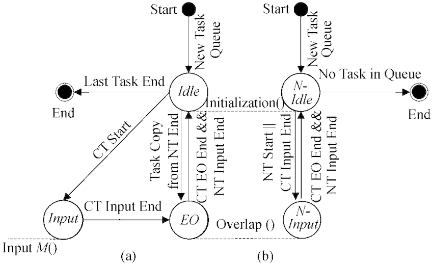 State diagrams of CT and NT. (a) Current task (CT) State