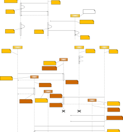 uml sequence diagrams showing examples of the basic operation of sylph and hera platforms when registering [ 850 x 1045 Pixel ]