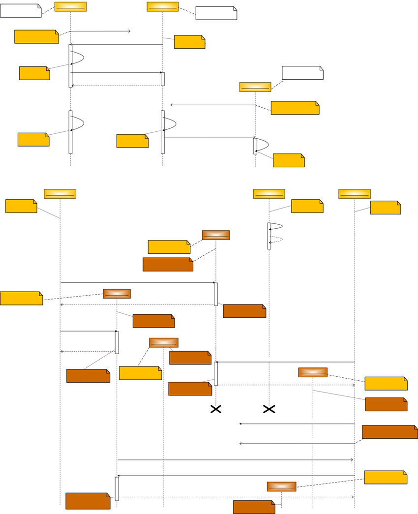 hight resolution of uml sequence diagrams showing examples of the basic operation of sylph and hera platforms when registering