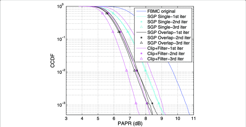 PAPR performance comparison of FBMC, 16 QAM modulation