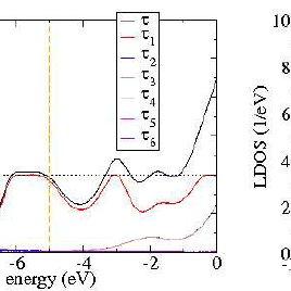ECCs for Au. (a) Au100c4 is a four-atom Au chain, (b
