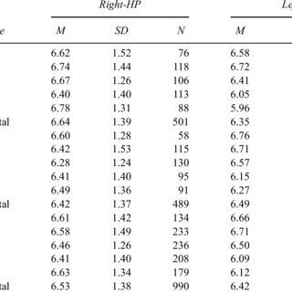 (PDF) Hemisphere Preference Test: Psychometric properties