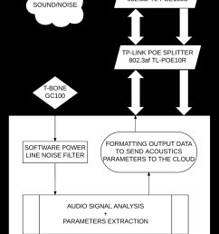 block diagram of the complete system the inputs of the system are the sound acquisition [ 850 x 1117 Pixel ]