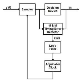 (PDF) Implementation of a GMSK communication system on FPGA