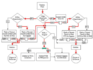Logic diagram representing the PermaFix process system to