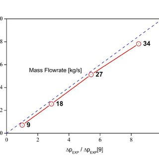 (PDF) CALCULATION OF PRESSURE DROP IN A PRELIMINARY DESIGN