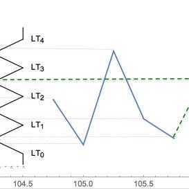 (PDF) Aprendizaje de Modelos Difusos para Predicción de