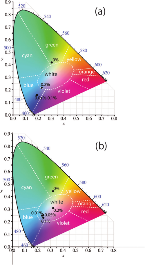 small resolution of cie 1931 chromaticity diagram for the emission of organogels with different amounts of rhb as grown
