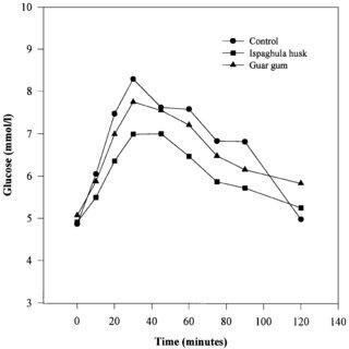 (PDF) Effects of ispaghula husk and guar gum on
