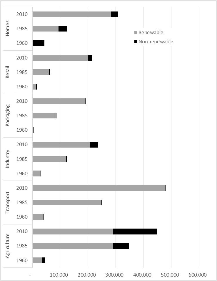 Total renewable and non-renewable primary energy