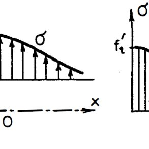 (PDF) CHARACTERISATION OF THE TENSILE BEHAVIOUR OF UHPFRC