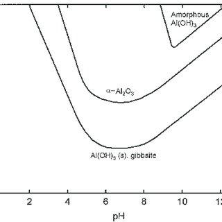 Equilibrium solubility of a-Al 2 O 3 , crystalline Al(OH