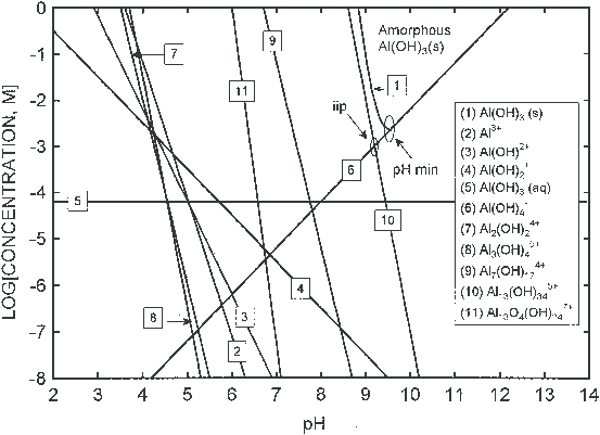 Solubility diagram of amorphous Al(OH) 3 as a function of