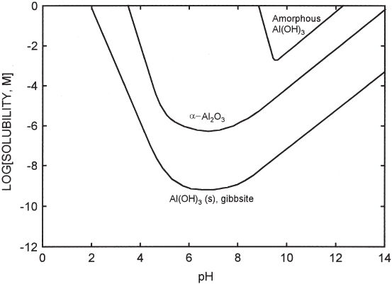 Fluoride adsorption onto α-Al2O3 and its effect on the