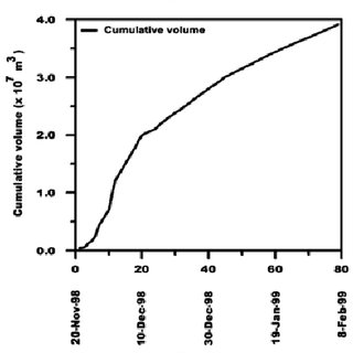 a) Daily eruption rate and b) cumulative volume for the
