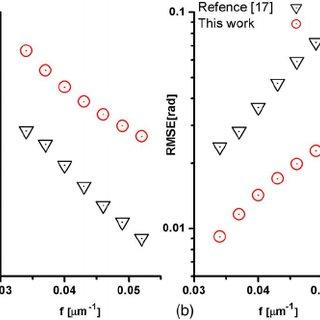 (PDF) Optimum plane selection for transport-of-intensity