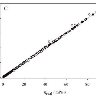 (PDF) Density, viscosity and refractive index prediction