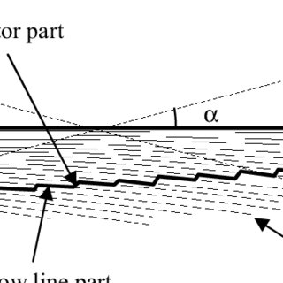 Schematic design procedure for an RXI SMS 3D collimator