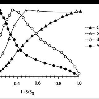 Diagrama de flujo para elaborar vino blanco común a escala