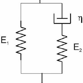 (PDF) Modeling of dynamic mechanical properties of epoxy