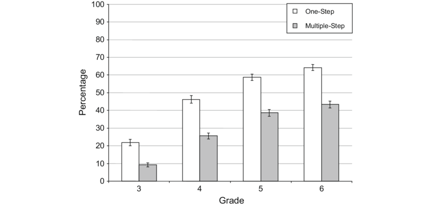 Percentages correct on one-step and multiple-step
