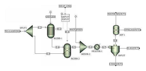 Aspen Plus GASIFIC hierarchy diagram to simulate the