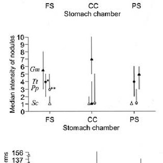 (PDF) Distribution of Pholeter gastrophilus (Digenea