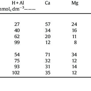 (PDF) Soil organic matter in crop rotations under no-till