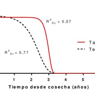 (PDF) Evaluación de la calidad de semilla de cebolla