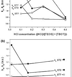 variation of the acid base k a k b parameters of hybrid [ 714 x 1126 Pixel ]