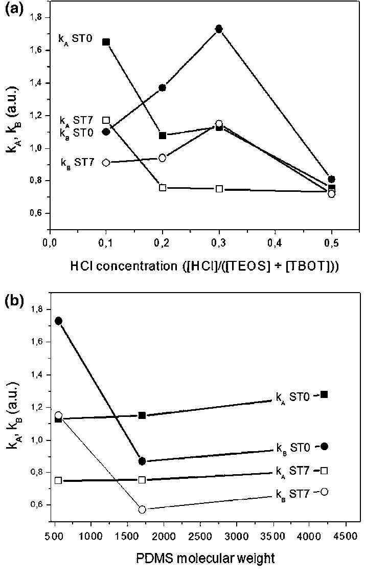 hight resolution of variation of the acid base k a k b parameters of hybrid