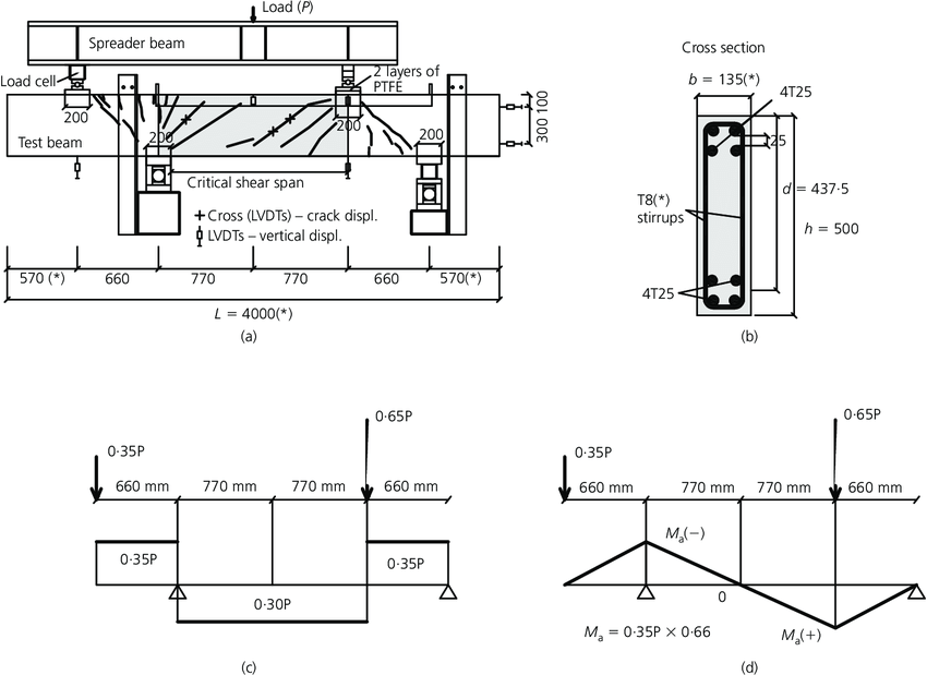 shear force diagram png shear force diagram