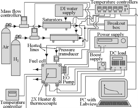 Schematic of the experimental setup. The system controls