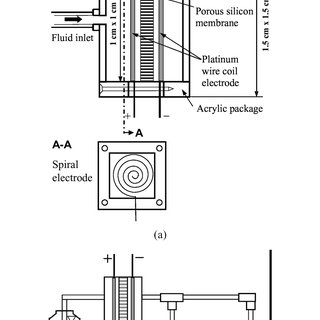 Flow rate versus backpressure for a porous silicon pump