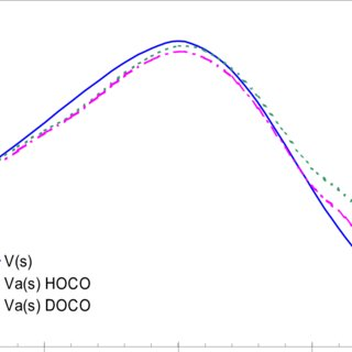 -6 Heats of formation and deviations from experiment of
