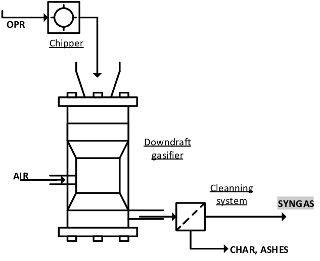 Process flow diagram of the OPR gasification using a