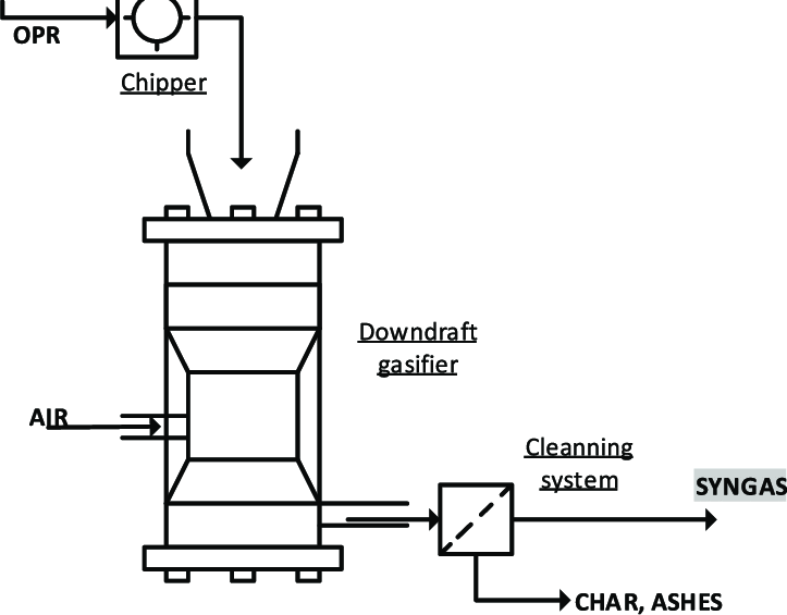 Process flow diagram of OPR gasification using a downdraft