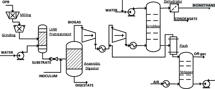 Process flow diagram of biomethane production with liquid