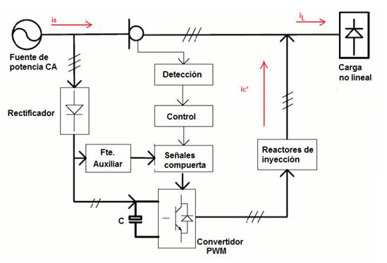 5 Diagrama de bloques de un SAF En la fig 35 se puede