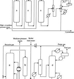 top multistage reactor vapor phase process a reactors b separator drum c compressor d stabilizer bottom liquid and vapor phase reactor  [ 850 x 1311 Pixel ]