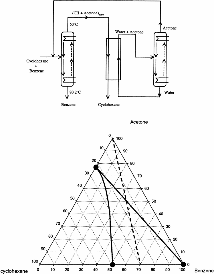 General flowsheet for azeotropic distillation. The process