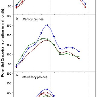 Seasonal trends in the mean and variance of soil