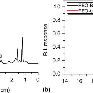 1 H NMR spectrum of diethyl 2-(acrylamido)ethylphosphonate
