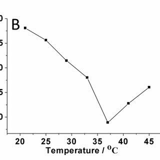 (PDF) Dipeptidyl peptidase-IV activity assay and inhibitor