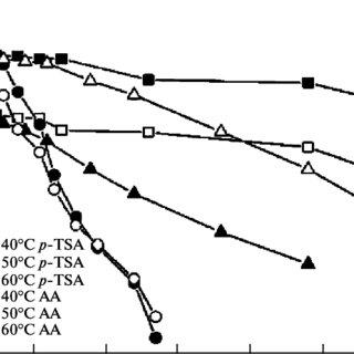 (PDF) Effect of ascorbic acid on hydrogen peroxide