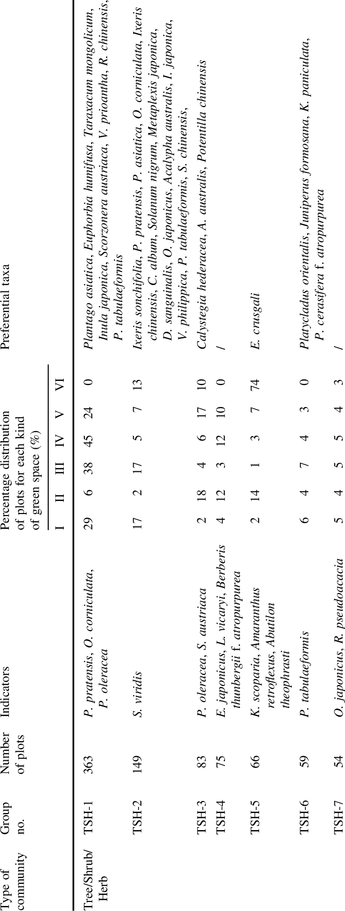 Classification of plant communities in different types of