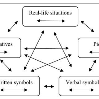 A diagrammict represenation of the Lesh (1979) model