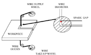 Schematic diagram of WEDM cutting process | Download